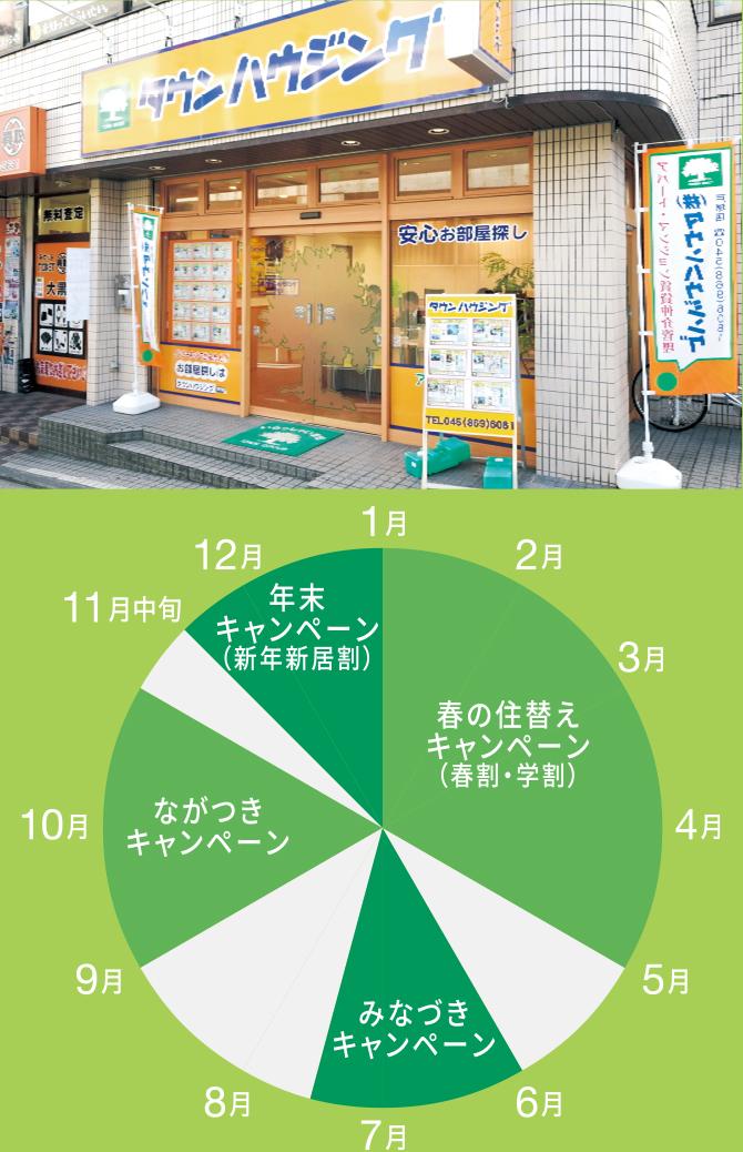 直営86店舗による圧倒的な集客力