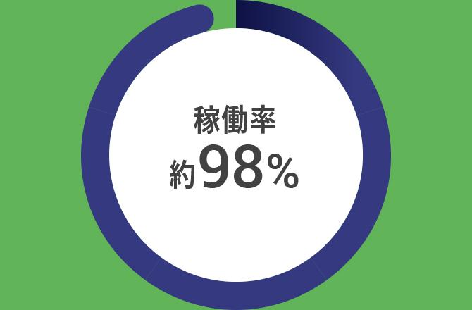 約98%を超える高稼働率